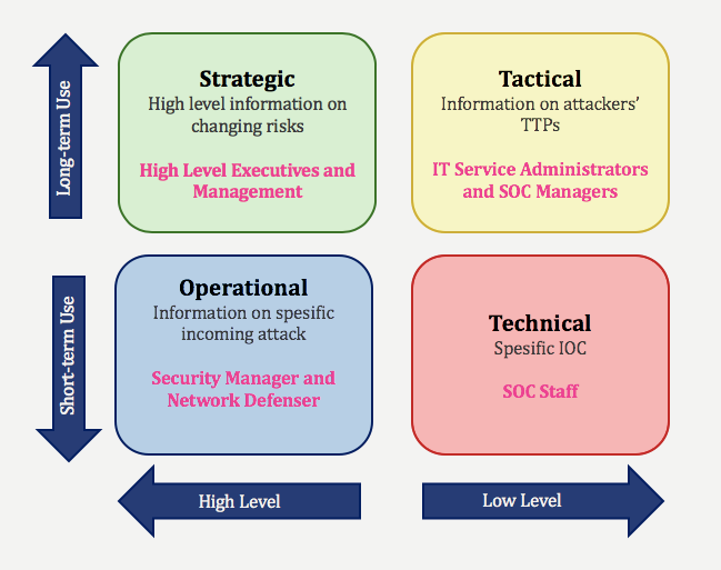 tactical-cyber-threat-intelligence-definition